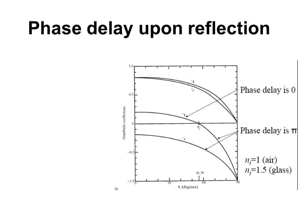 Phase delay upon reflection