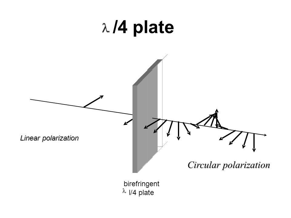 /4 plate Circular polarization Linear polarization birefringent