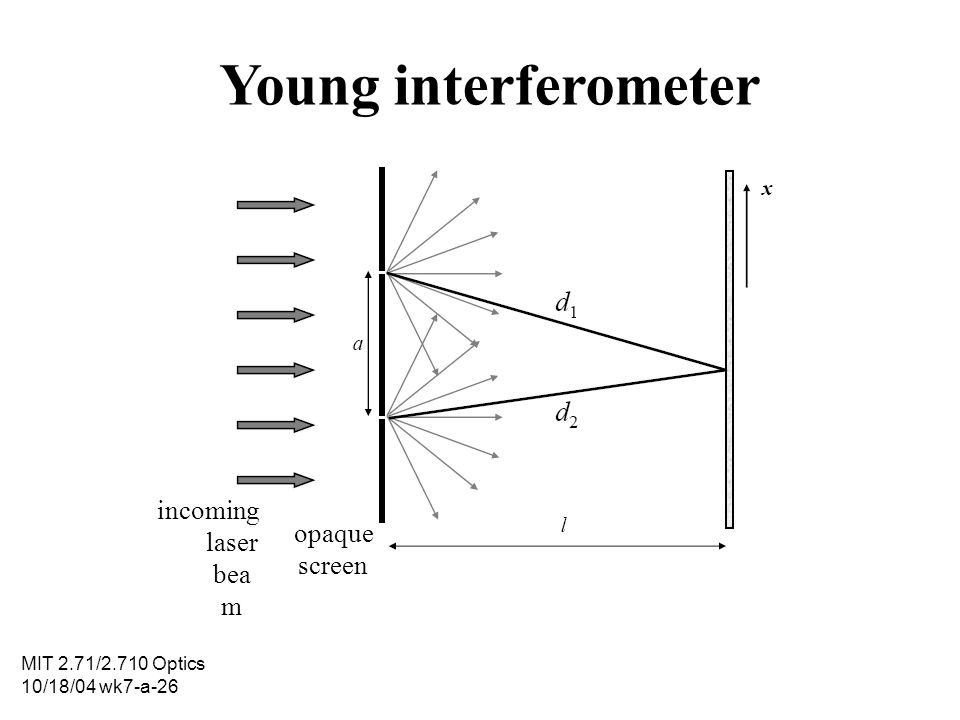 Young interferometer incoming laser beam opaque screen