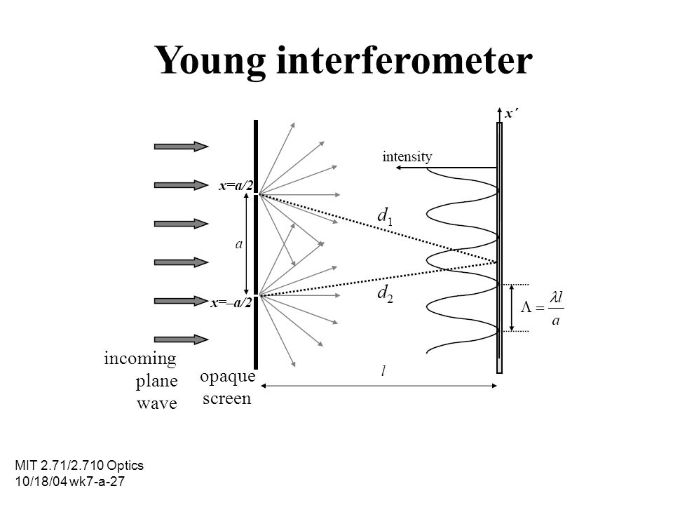 Young interferometer incoming plane wave opaque screen