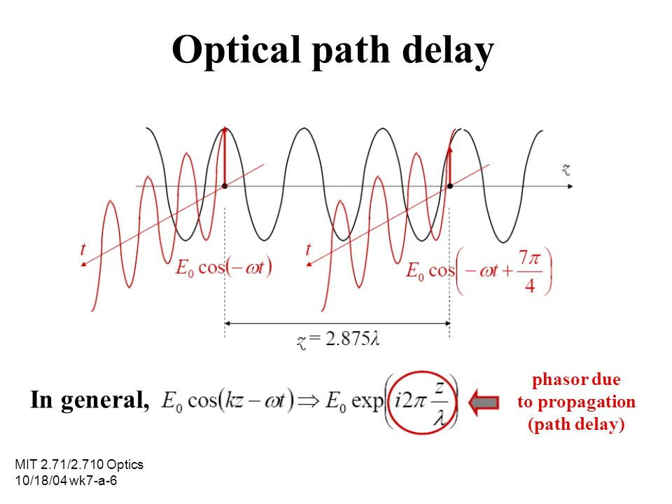 phasor due to propagation (path delay)