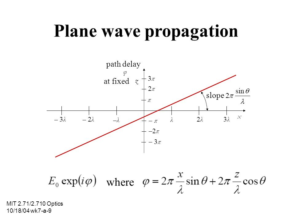 Plane wave propagation