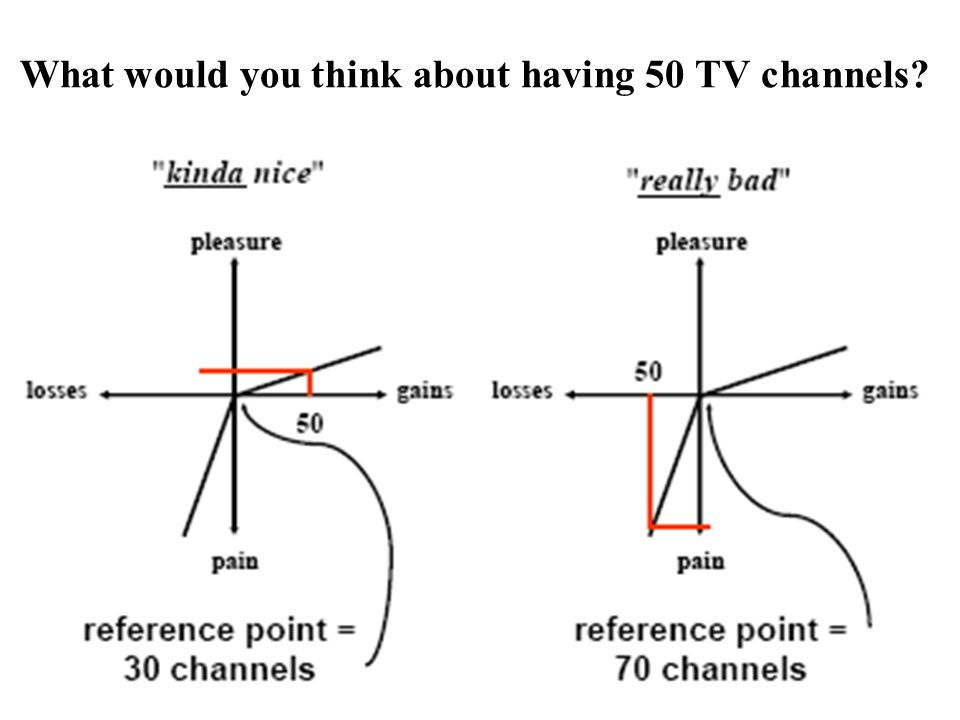 What would you think about having 50 TV channels