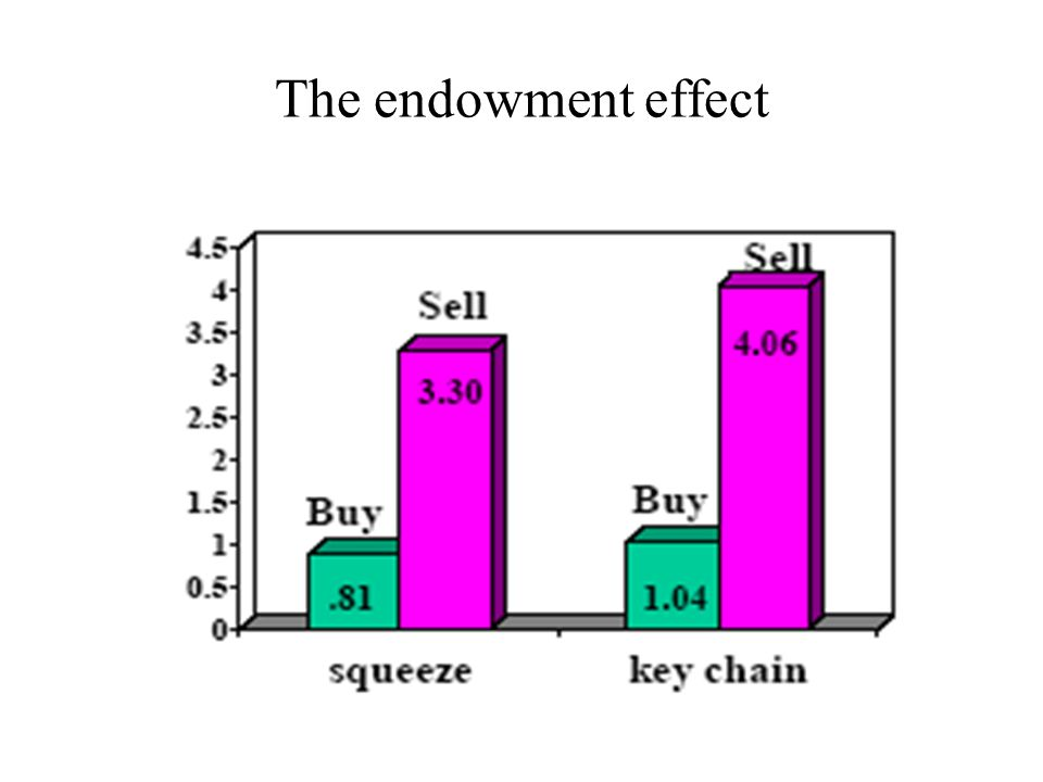 The endowment effect