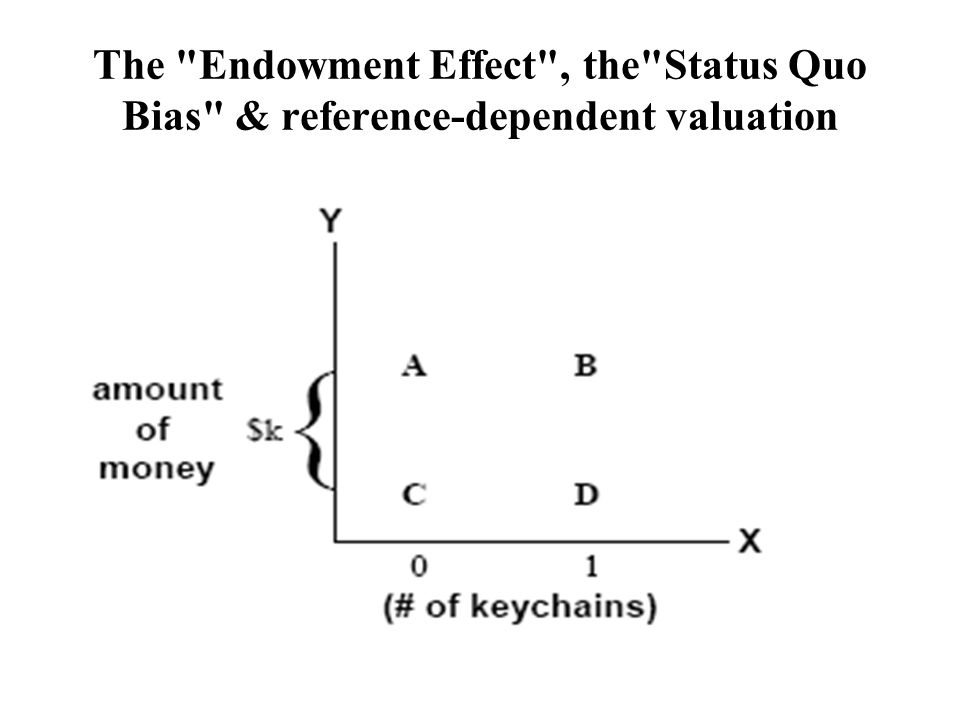 The Endowment Effect , the Status Quo Bias & reference-dependent valuation