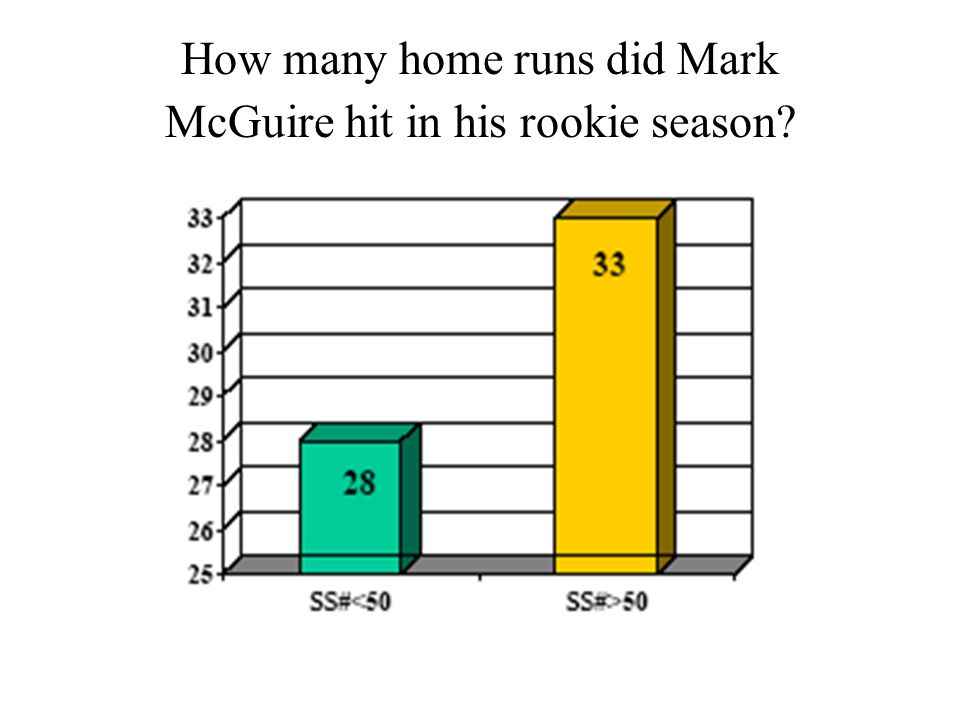 How many home runs did Mark McGuire hit in his rookie season