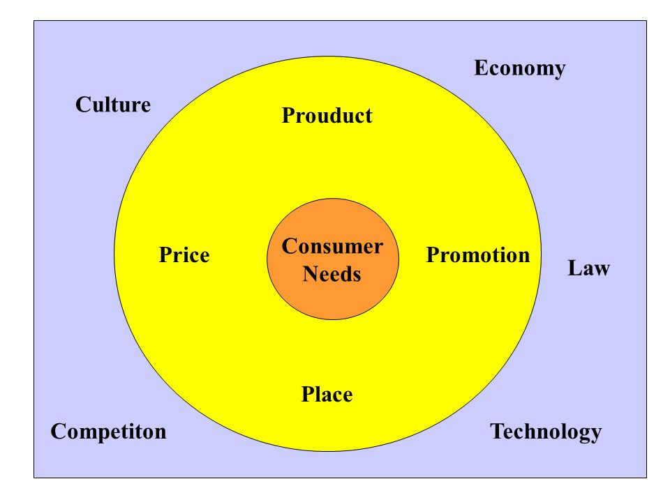 Economy Prouduct. Price Promotion. Place. Culture. Consumer.