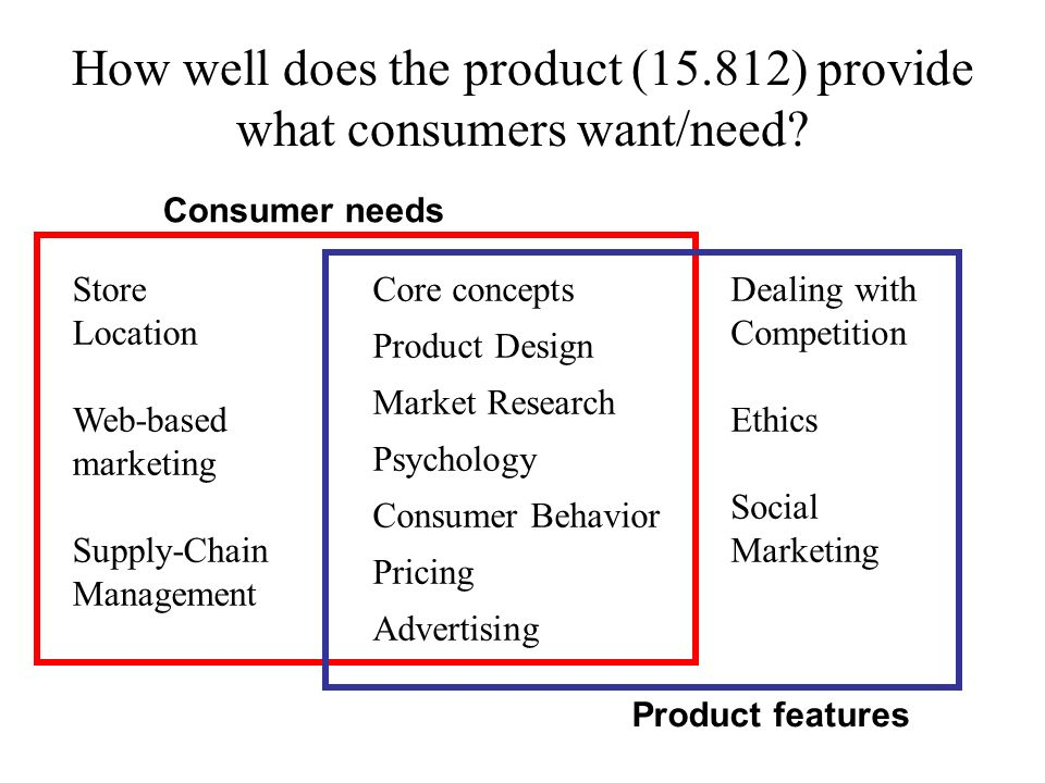 How well does the product (15.812) provide what consumers want/need