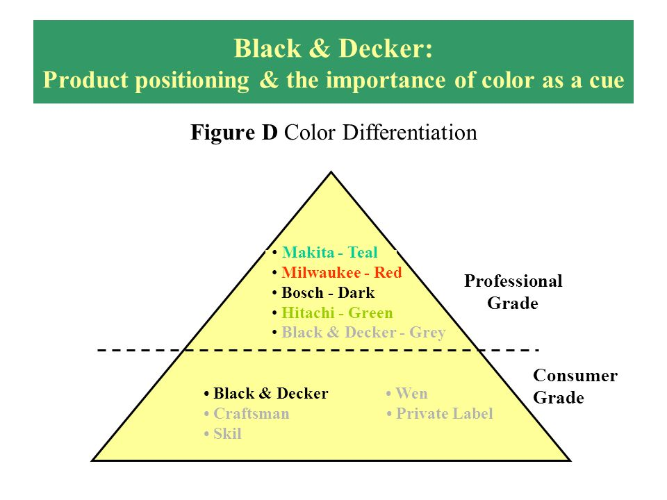 Black & Decker: Product positioning & the importance of color as a cue