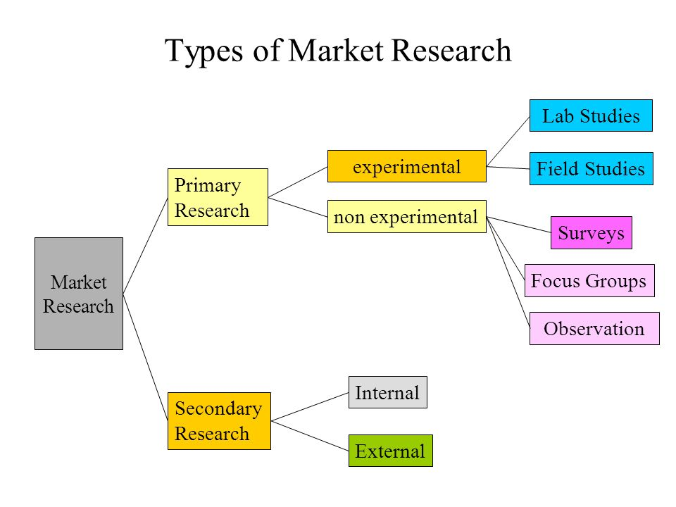 secondary marketing research There are two fundamental types of marketing research: primary and secondary read more to understand the benefits and methods of each research type.
