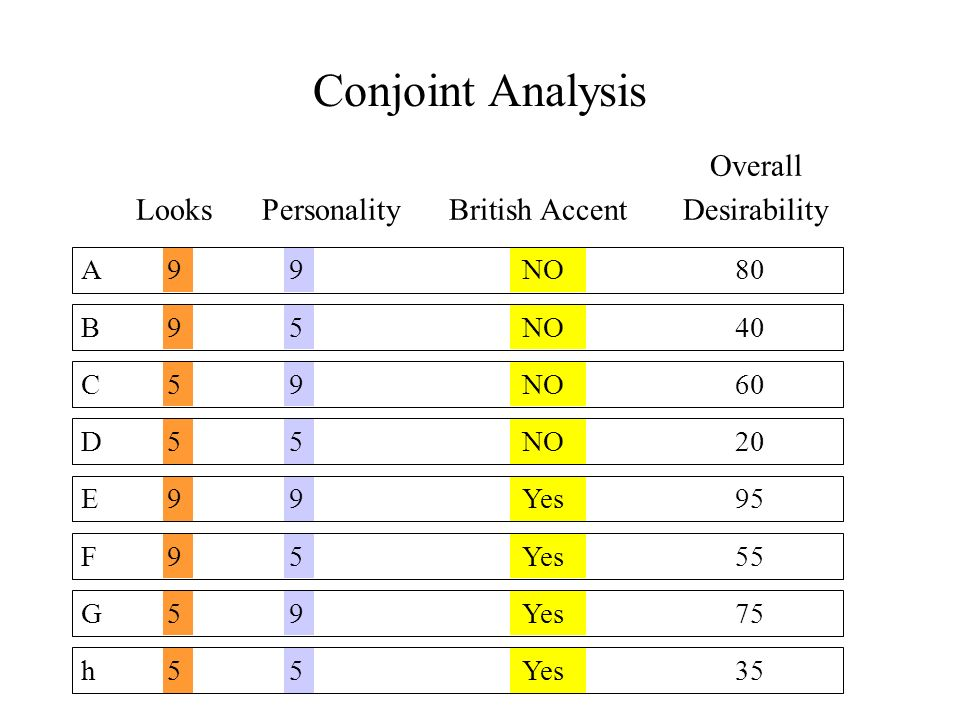 Conjoint Analysis Overall