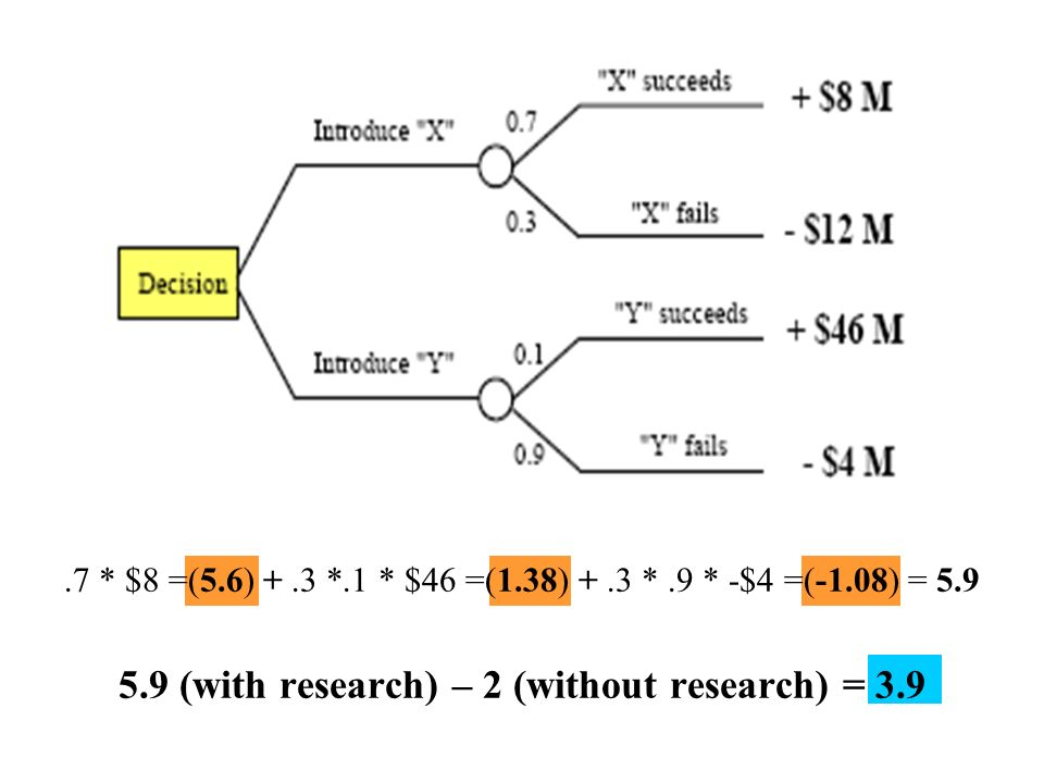 5.9 (with research) – 2 (without research) = 3.9