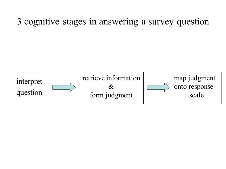 3 cognitive stages in answering a survey question