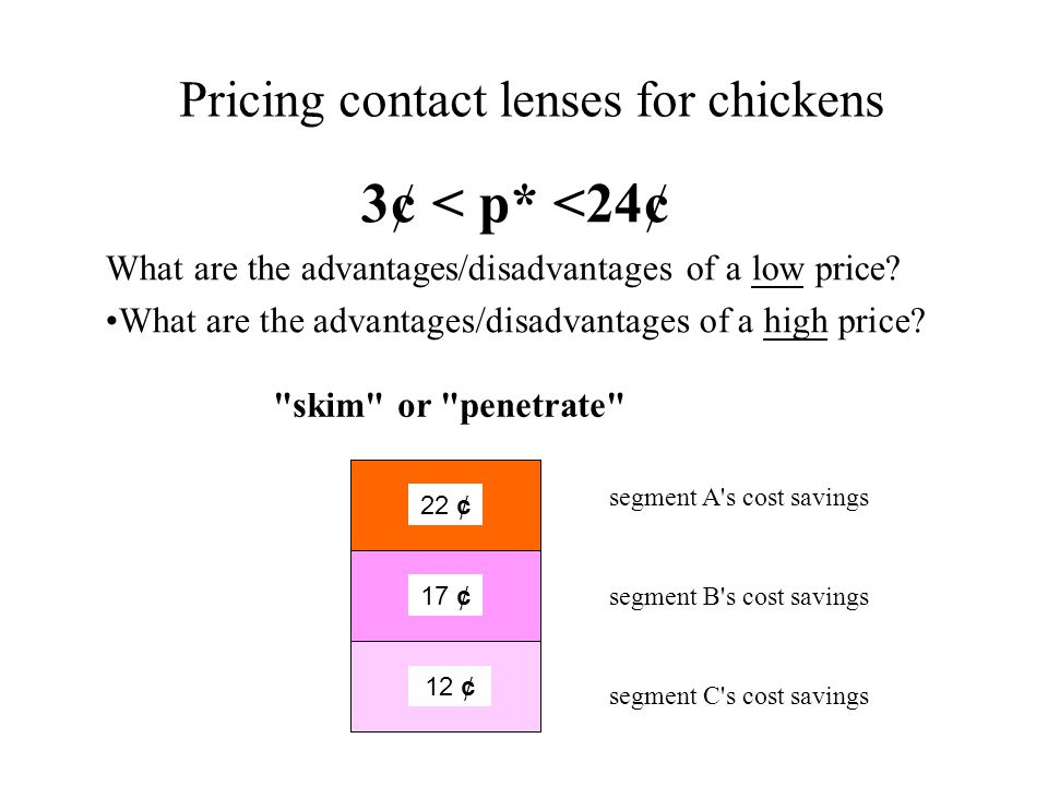 Pricing contact lenses for chickens