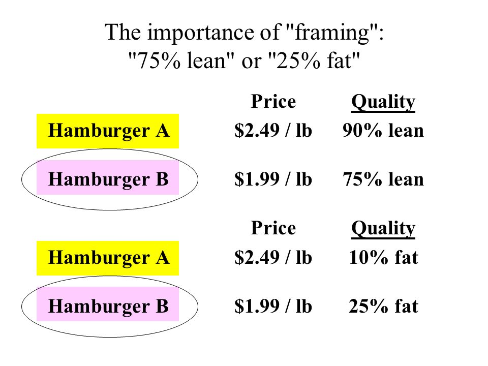 The importance of framing : 75% lean or 25% fat
