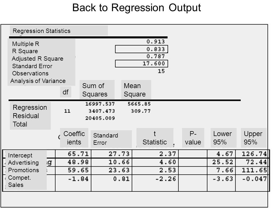 Back to Regression Output
