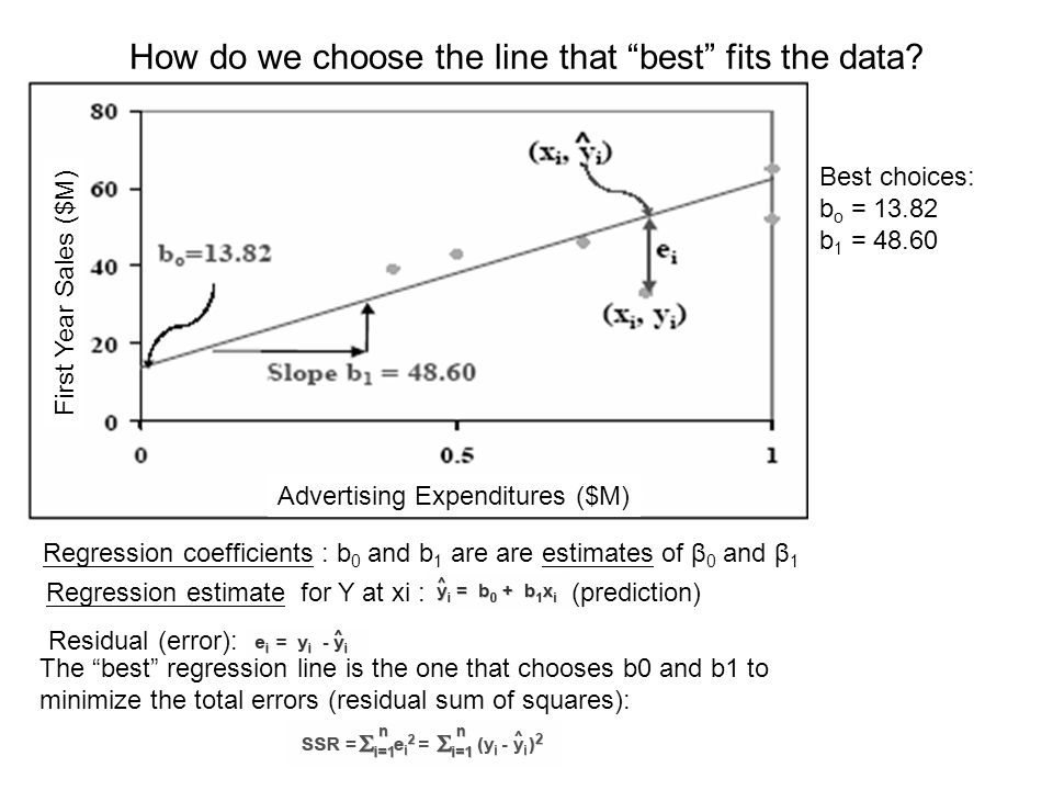 How do we choose the line that best fits the data