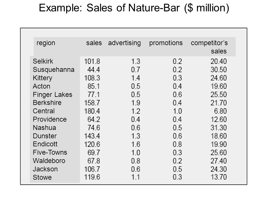 Example: Sales of Nature-Bar ($ million)