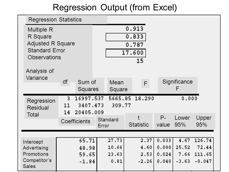 Regression Output (from Excel)