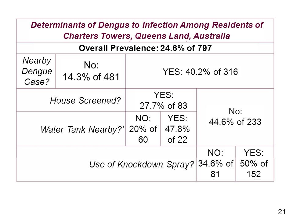 No: 14.3% of 481 Nearby Dengue Case YES: 40.2% of 316 YES: