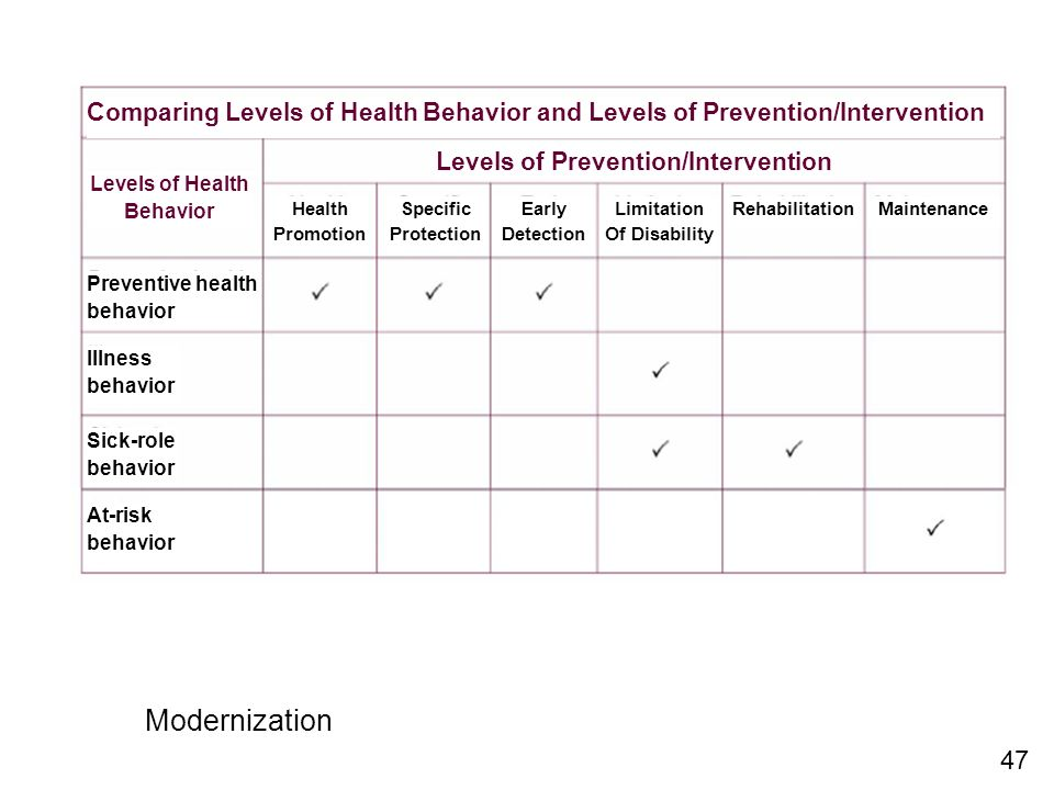 Comparing Levels of Health Behavior and Levels of Prevention/Intervention