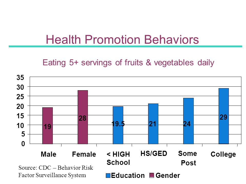 Health Promotion Behaviors