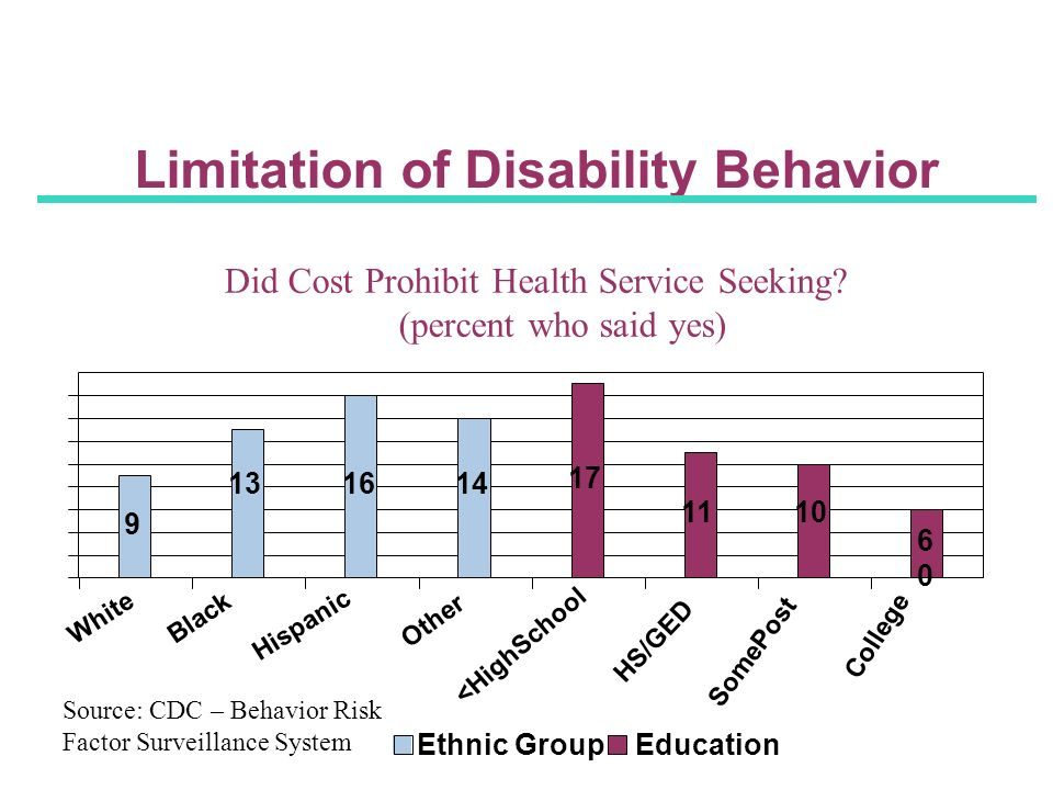 Limitation of Disability Behavior