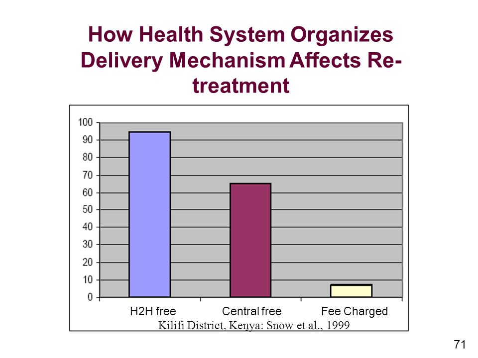 How Health System Organizes Delivery Mechanism Affects Re- treatment