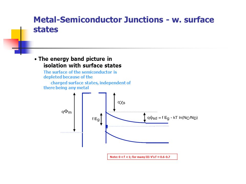 Metal-Semiconductor Junctions - w. surface states
