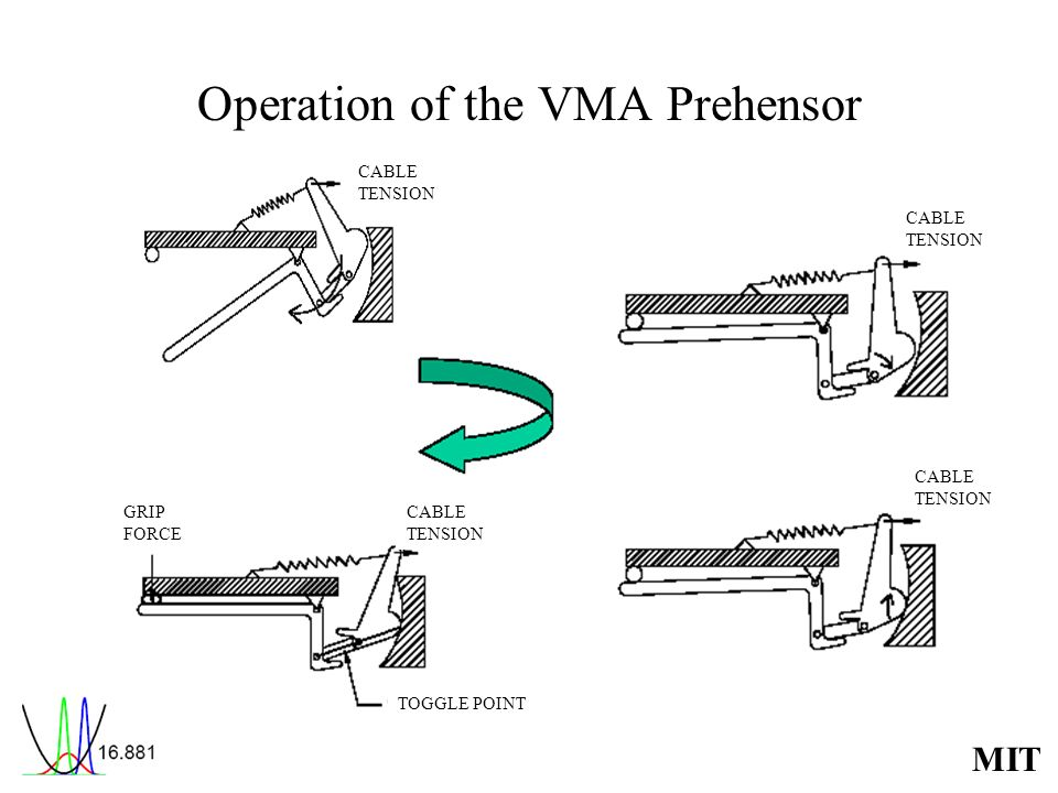 Operation of the VMA Prehensor
