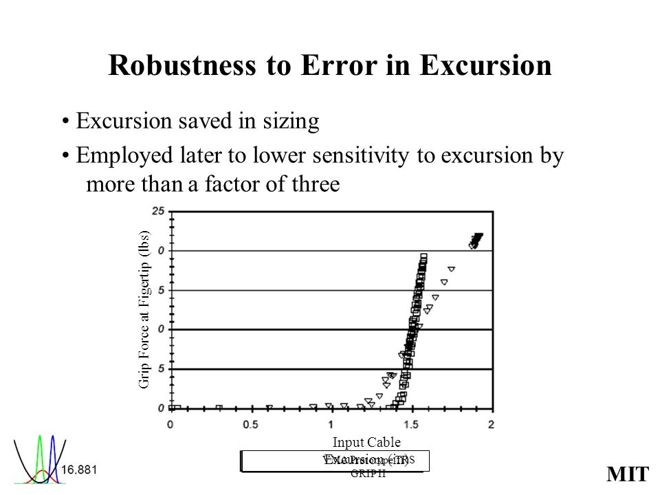 Robustness to Error in Excursion