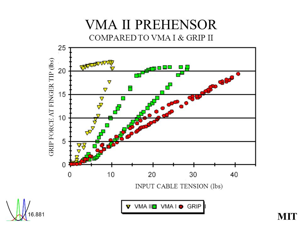VMA II PREHENSOR COMPARED TO VMA I & GRIP II