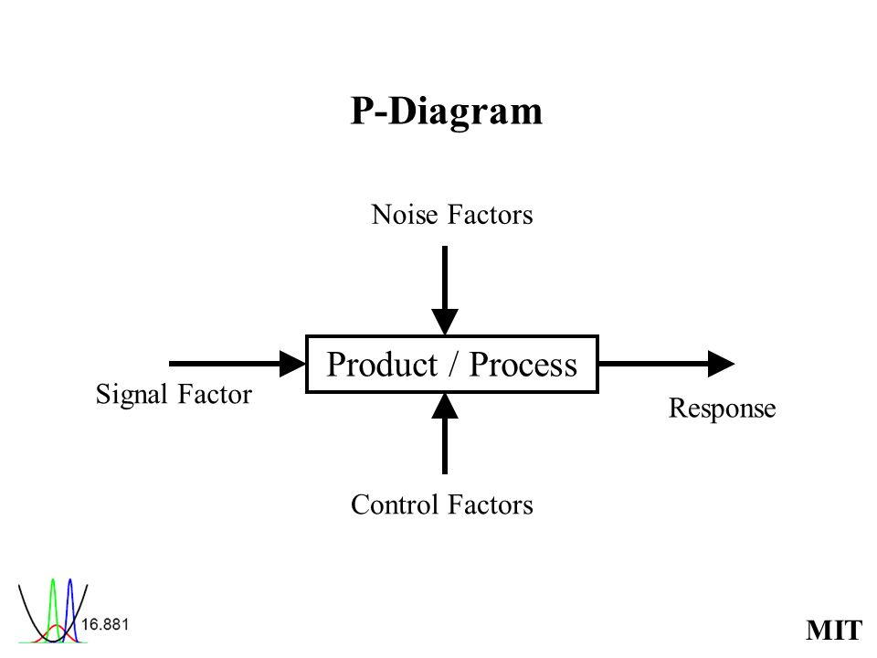 P-Diagram Product / Process Noise Factors Signal Factor Response