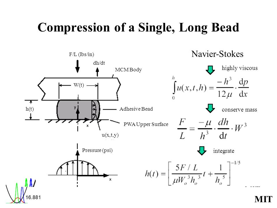 Compression of a Single, Long Bead