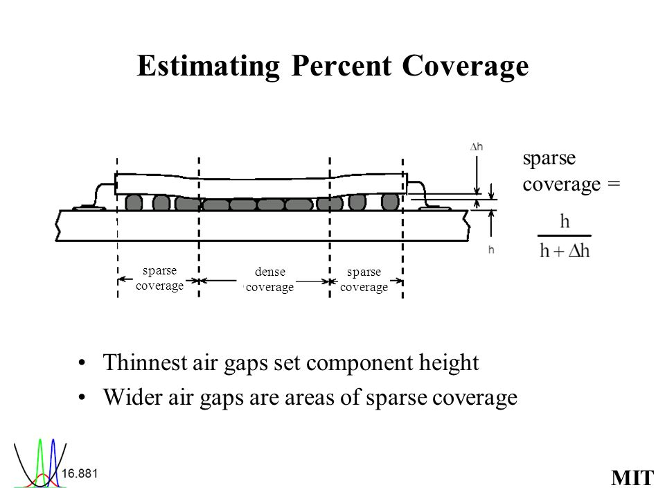 Estimating Percent Coverage