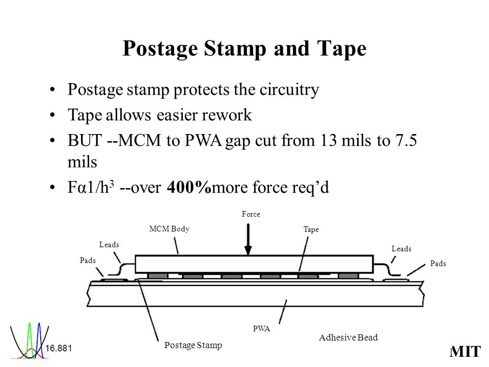 Postage Stamp and Tape Postage stamp protects the circuitry
