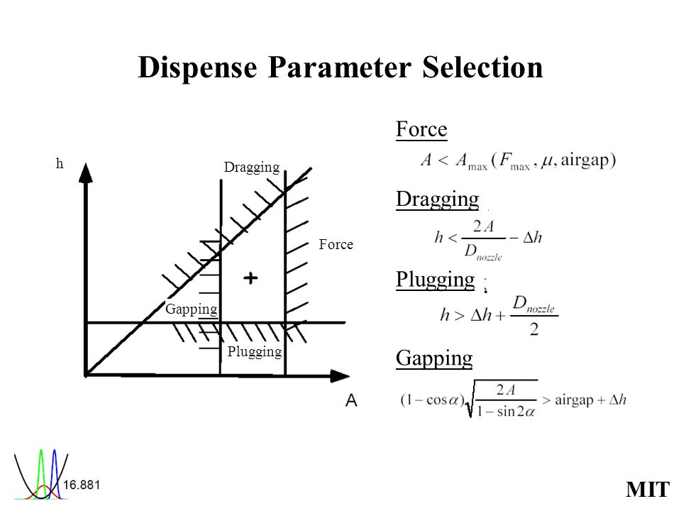 Dispense Parameter Selection