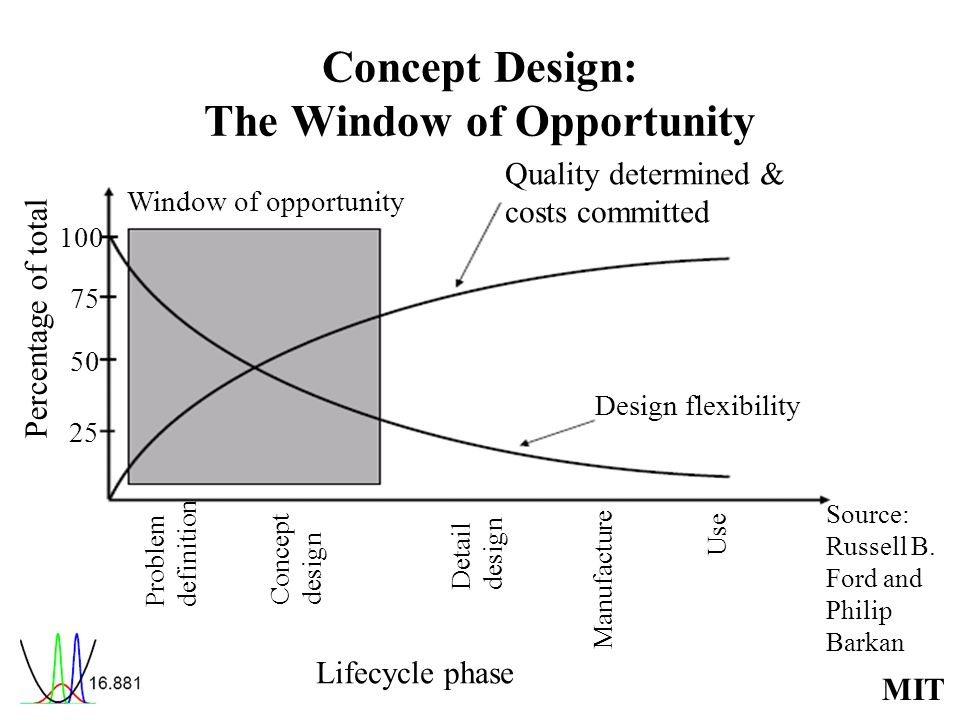 Concept Design: The Window of Opportunity