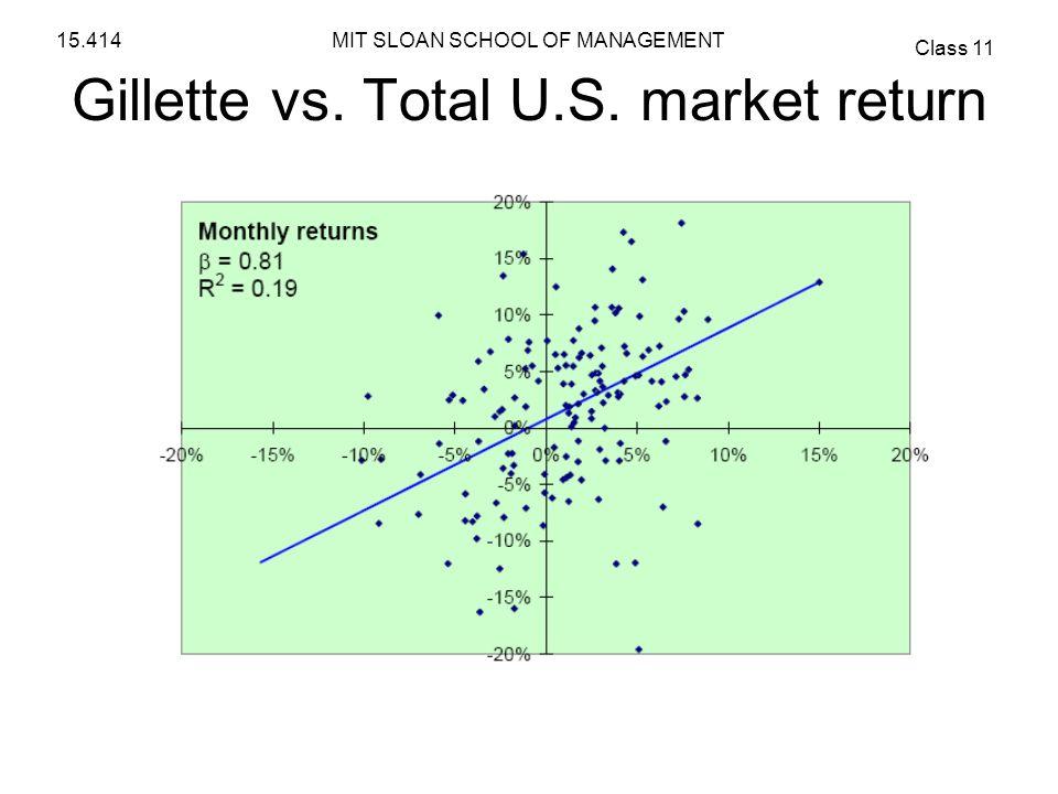 Gillette vs. Total U.S. market return