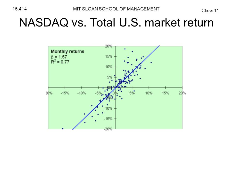 NASDAQ vs. Total U.S. market return