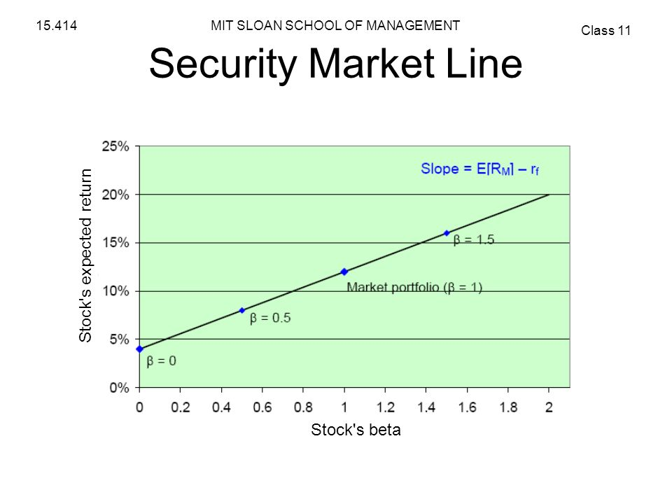 Security Market Line Stock s expected return Stock s beta