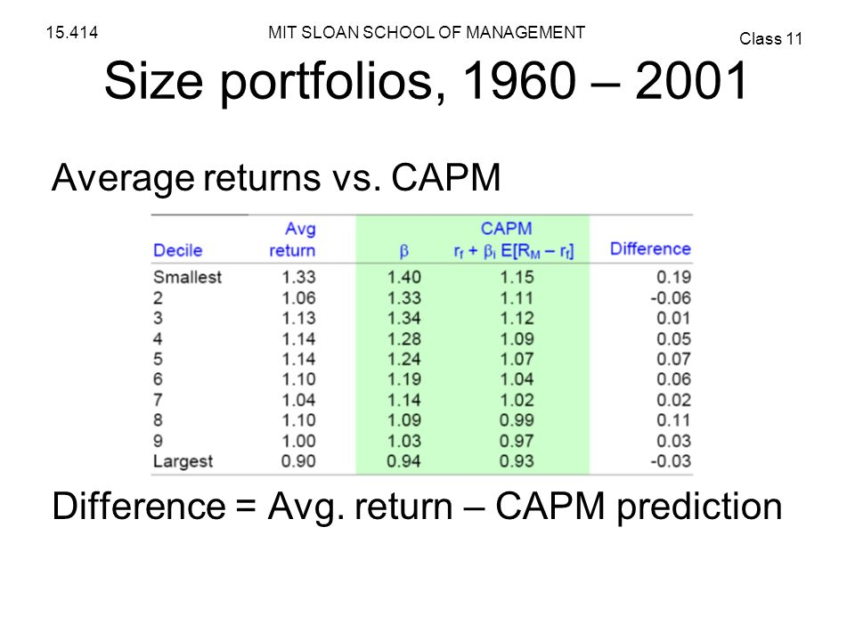 Size portfolios, 1960 – 2001 Average returns vs. CAPM