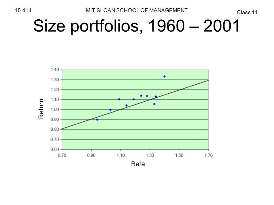 Size portfolios, 1960 – 2001 Return Beta