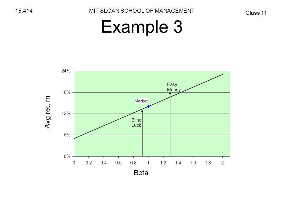 Example 3 Avg return Beta