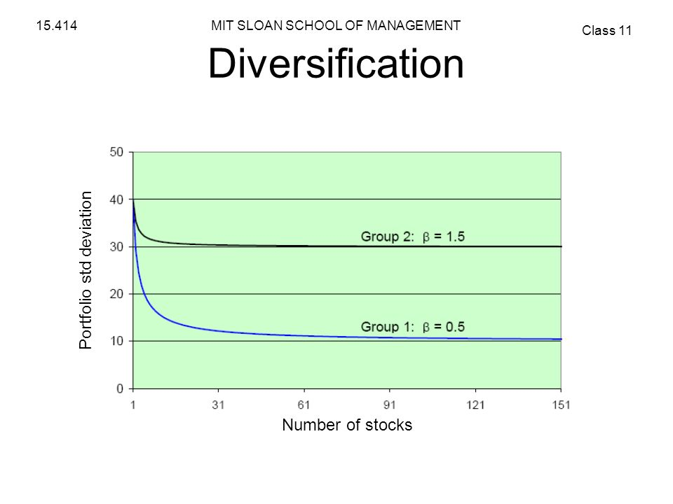 Diversification Portfolio std deviation Number of stocks