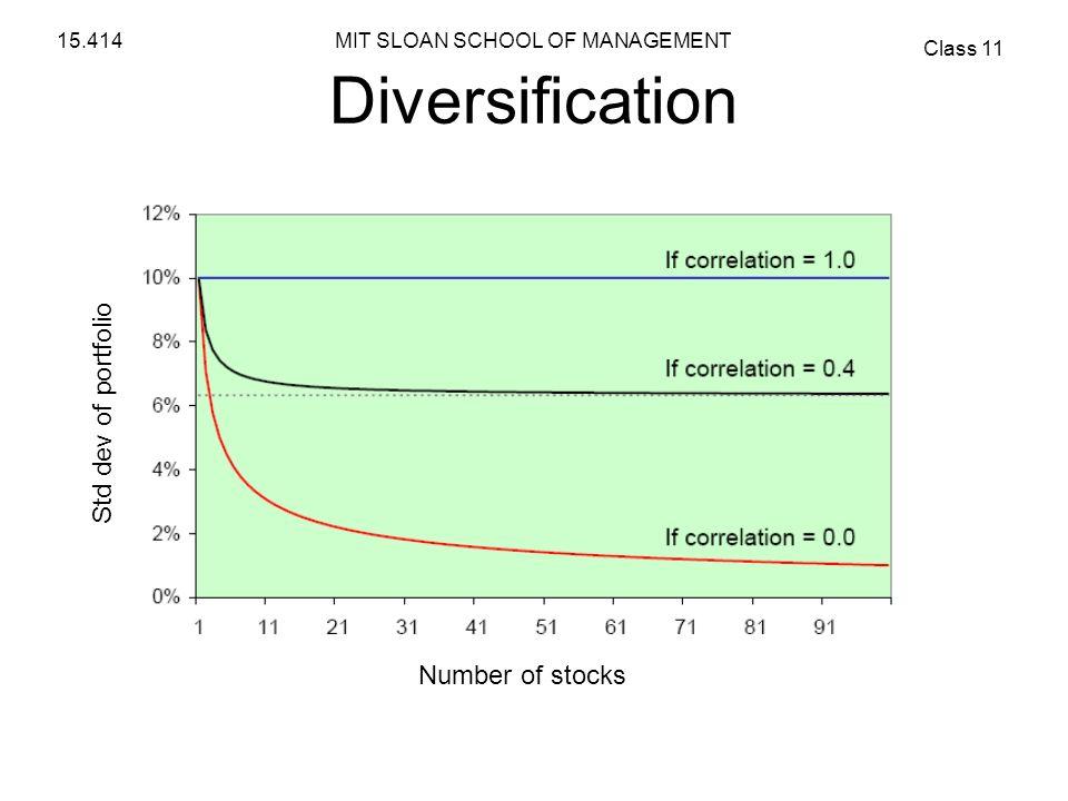 Diversification Std dev of portfolio Number of stocks