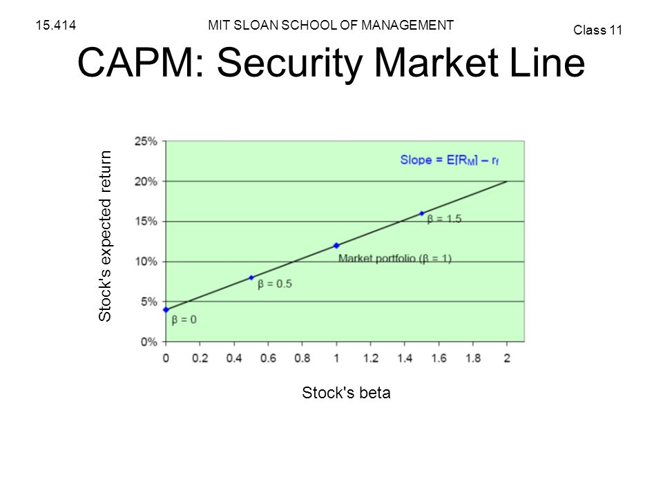 CAPM: Security Market Line