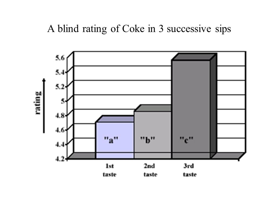 A blind rating of Coke in 3 successive sips