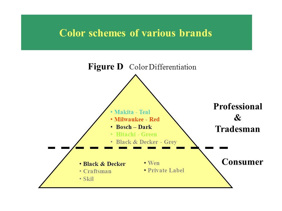 Color schemes of various brands