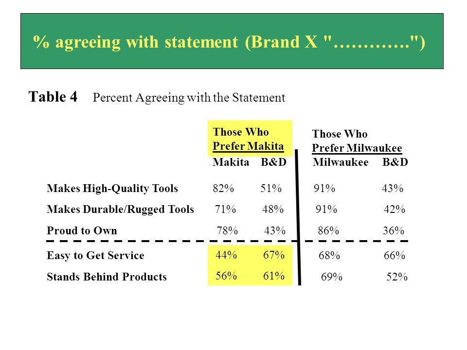 % agreeing with statement (Brand X …………. )